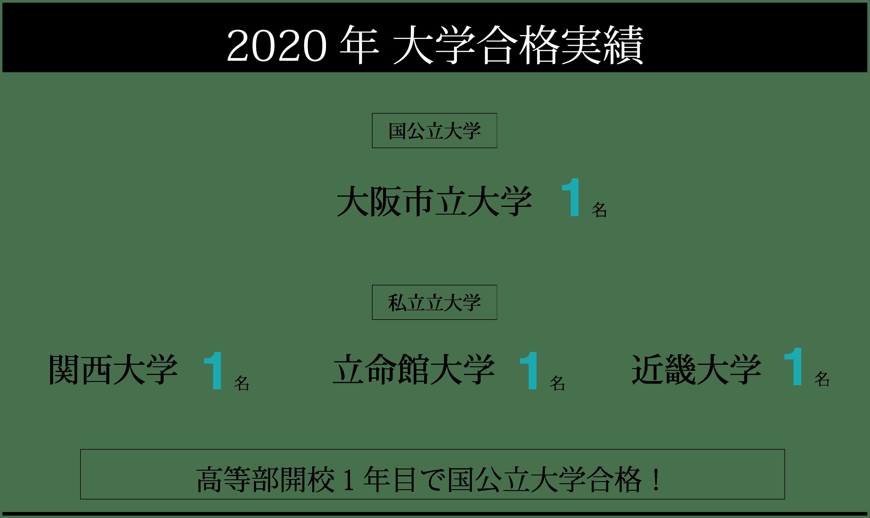 2020年度大学合格実績