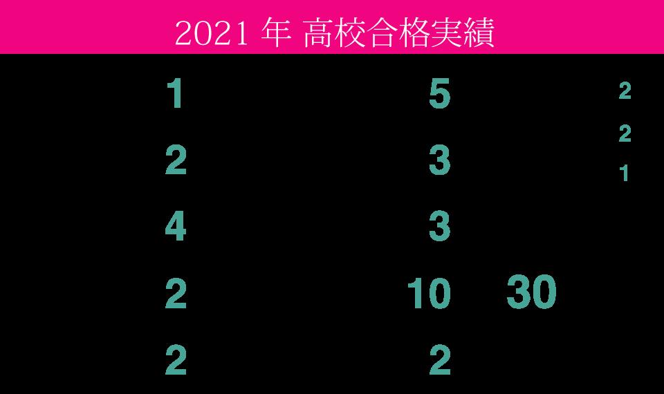 2021年度高校合格実績